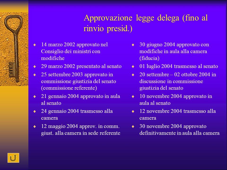 Approvazione legge delega (fino al rinvio presid.)  14 marzo 2002 approvato nel Consiglio dei ministri con modifiche  29 marzo 2002 presentato al se