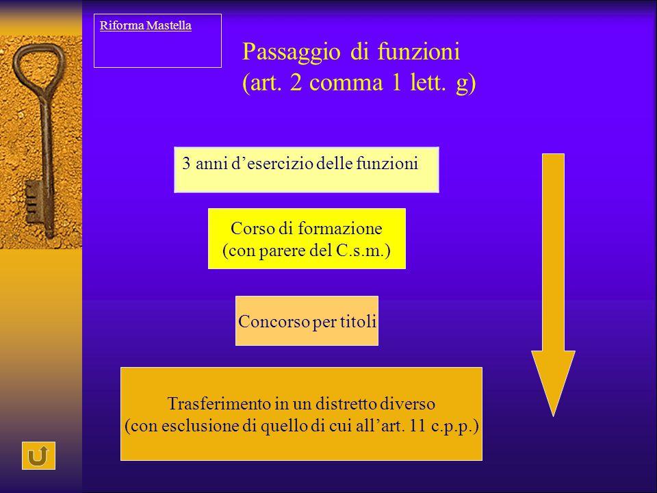 Passaggio di funzioni (art. 2 comma 1 lett. g) 3 anni d'esercizio delle funzioni Corso di formazione (con parere del C.s.m.) Concorso per titoli Trasf