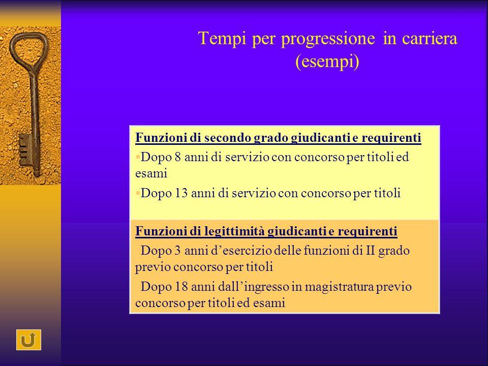 Tempi per progressione in carriera (esempi) Funzioni di secondo grado giudicanti e requirenti  Dopo 8 anni di servizio con concorso per titoli ed esa