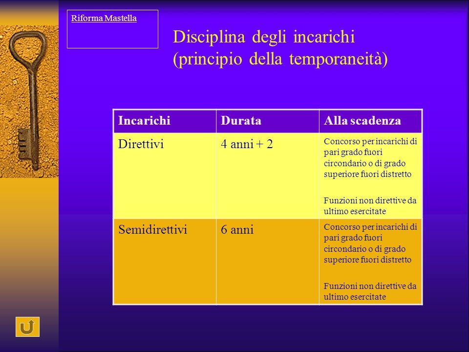 Disciplina degli incarichi (principio della temporaneità) IncarichiDurataAlla scadenza Direttivi4 anni + 2 Concorso per incarichi di pari grado fuori