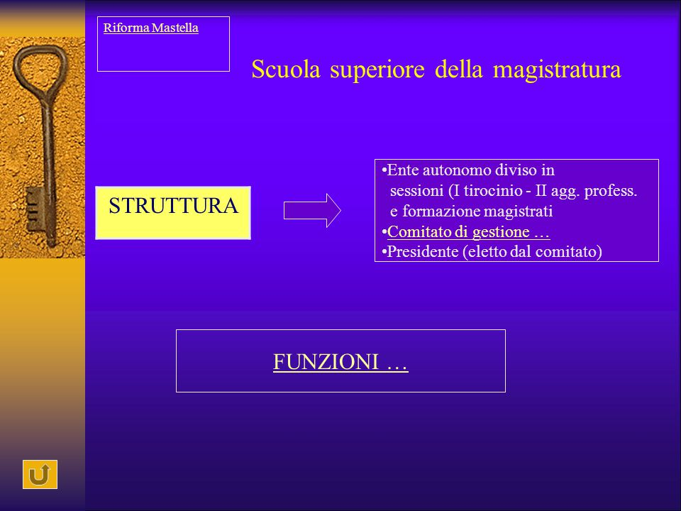 Scuola superiore della magistratura STRUTTURA Ente autonomo diviso in sessioni (I tirocinio - II agg. profess. e formazione magistrati Comitato di ges
