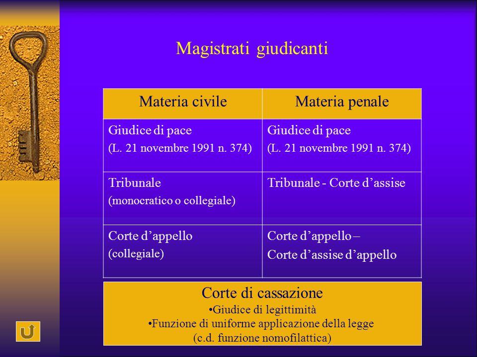 Illeciti disciplinari (art.