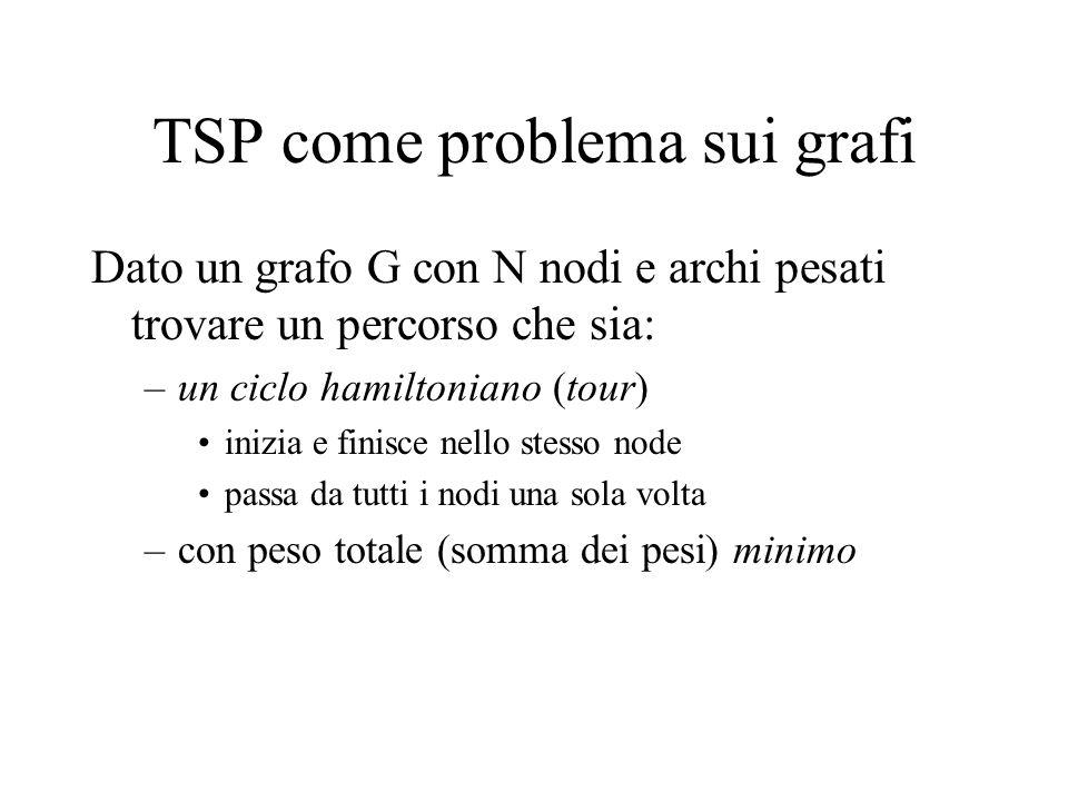 TSP come problema sui grafi Dato un grafo G con N nodi e archi pesati trovare un percorso che sia: –un ciclo hamiltoniano (tour) inizia e finisce nello stesso node passa da tutti i nodi una sola volta –con peso totale (somma dei pesi) minimo