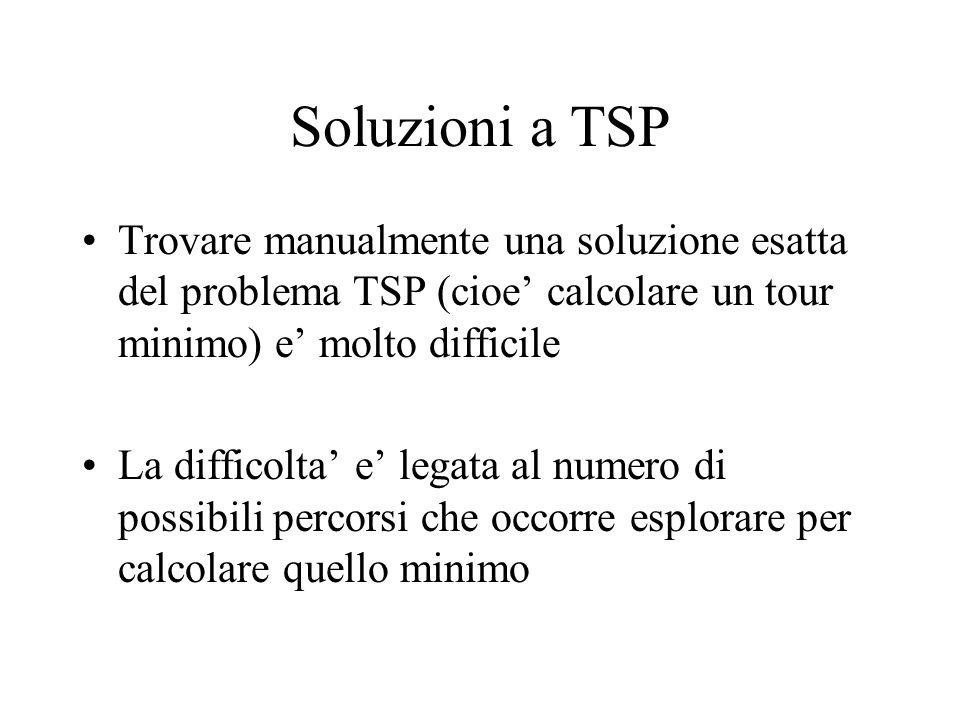 Soluzioni a TSP Trovare manualmente una soluzione esatta del problema TSP (cioe' calcolare un tour minimo) e' molto difficile La difficolta' e' legata al numero di possibili percorsi che occorre esplorare per calcolare quello minimo