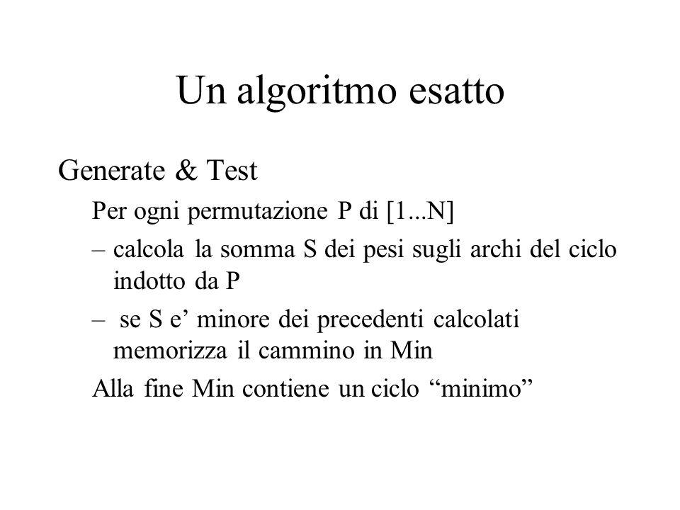 Un algoritmo esatto Generate & Test Per ogni permutazione P di [1...N] –calcola la somma S dei pesi sugli archi del ciclo indotto da P – se S e' minore dei precedenti calcolati memorizza il cammino in Min Alla fine Min contiene un ciclo minimo