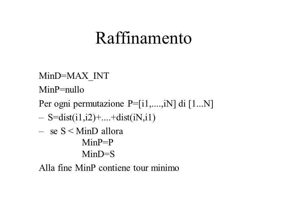 Raffinamento MinD=MAX_INT MinP=nullo Per ogni permutazione P=[i1,....,iN] di [1...N] –S=dist(i1,i2)+....+dist(iN,i1) – se S < MinD allora MinP=P MinD=S Alla fine MinP contiene tour minimo