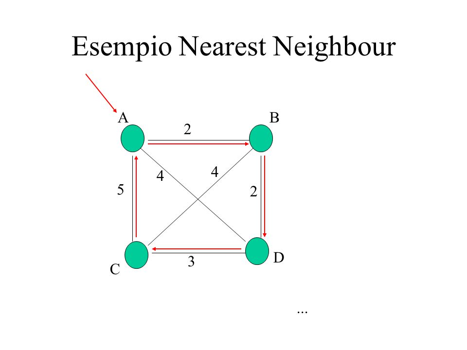 Esempio Nearest Neighbour 2 5 2 3 4 AB C D 4...