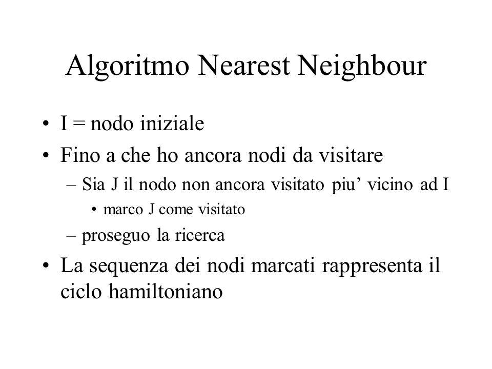 Algoritmo Nearest Neighbour I = nodo iniziale Fino a che ho ancora nodi da visitare –Sia J il nodo non ancora visitato piu' vicino ad I marco J come visitato –proseguo la ricerca La sequenza dei nodi marcati rappresenta il ciclo hamiltoniano