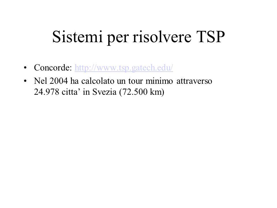 Sistemi per risolvere TSP Concorde: http://www.tsp.gatech.edu/http://www.tsp.gatech.edu/ Nel 2004 ha calcolato un tour minimo attraverso 24.978 citta' in Svezia (72.500 km)
