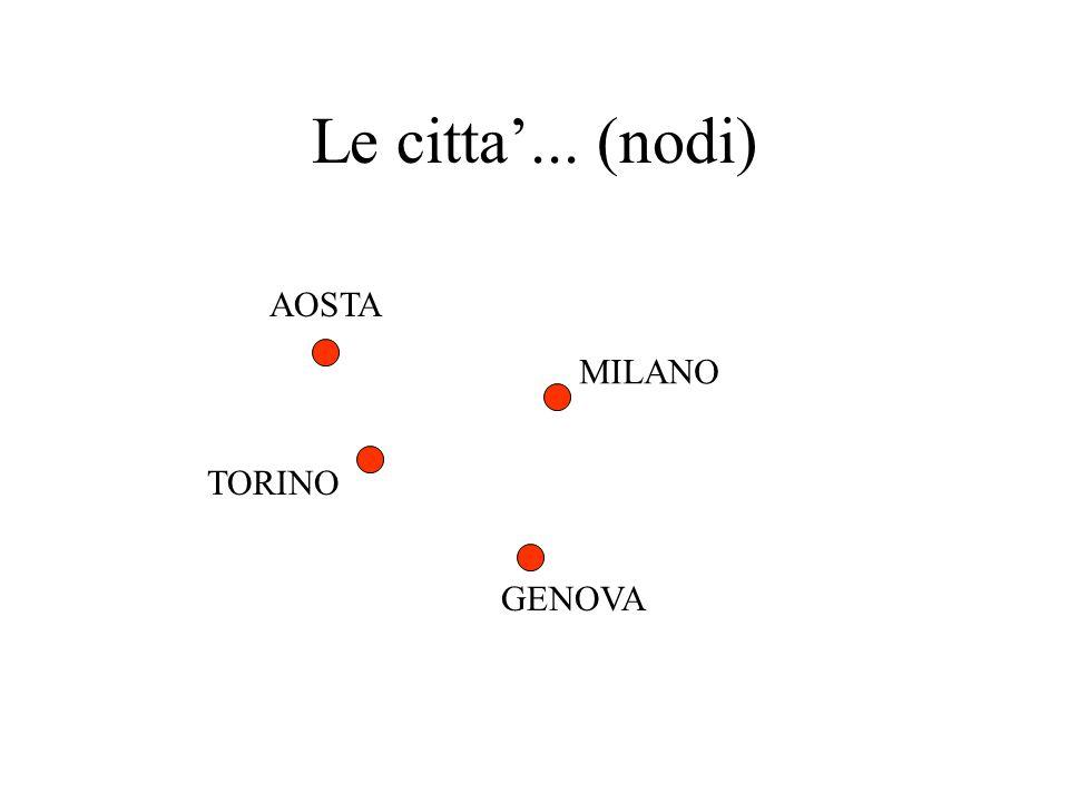 Le citta'... (nodi) AOSTA MILANO TORINO GENOVA