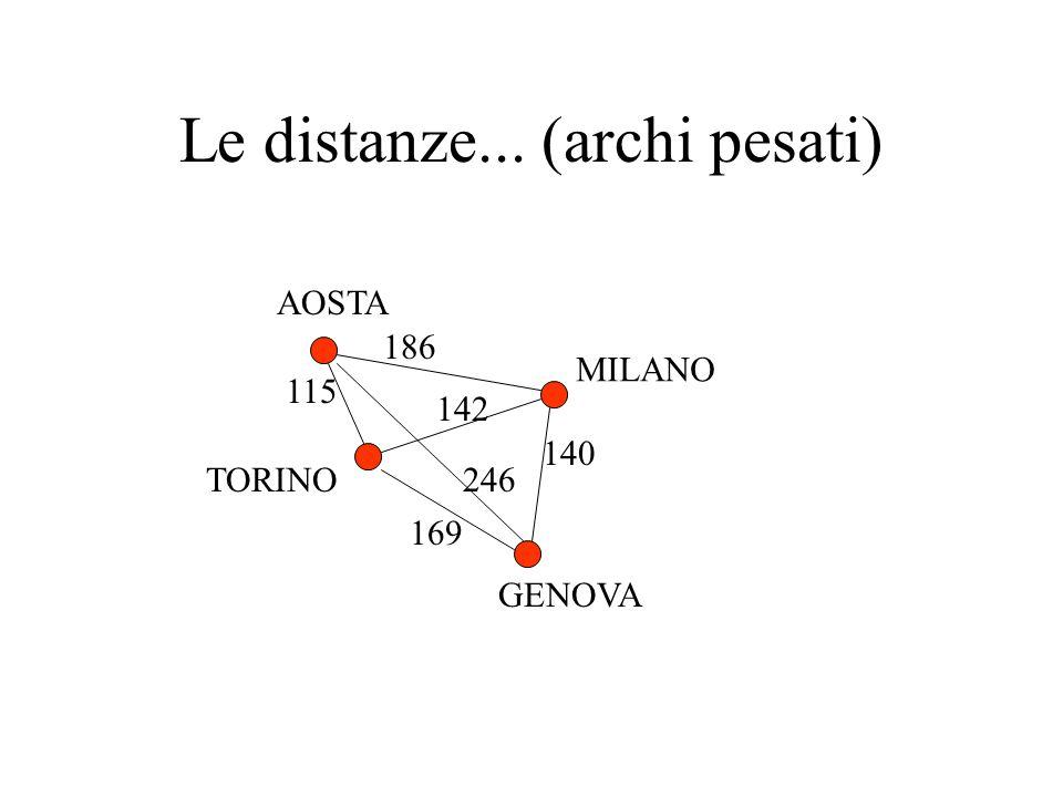 Le distanze... (archi pesati) AOSTA MILANO TORINO GENOVA 140 169 246 115 142 186