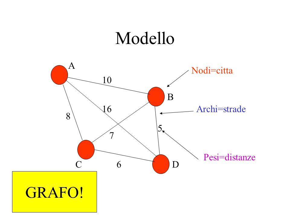 Percorso in un grafo 10 8 5 6 16 7 A B CD A, D, B rappresenta un percorso da A a B con peso 16+5