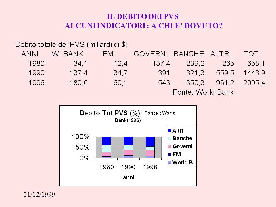 21/12/1999 PER RIDURRE IL DEBITO : OPZIONI DI POLITICA ECONOMICA IL PIANO BAKER (1985) prevedeva prestiti per 20 miliardi di $ dalle banche commerciali e 9 miliardi di $ dalla Banca Mondiale ai 15 Paesi scelti tra i più in difficoltà.