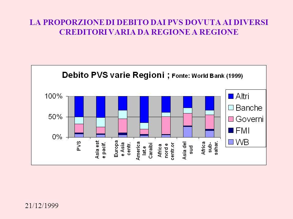 21/12/1999 IL DEBITO DEI PVS ALCUNI INDICATORI : A CHI E' DOVUTO