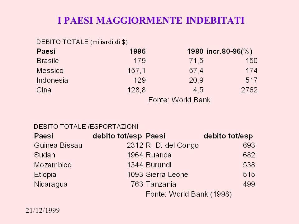 21/12/1999 LA PROPORZIONE DI DEBITO DAI PVS DOVUTA AI DIVERSI CREDITORI VARIA DA REGIONE A REGIONE
