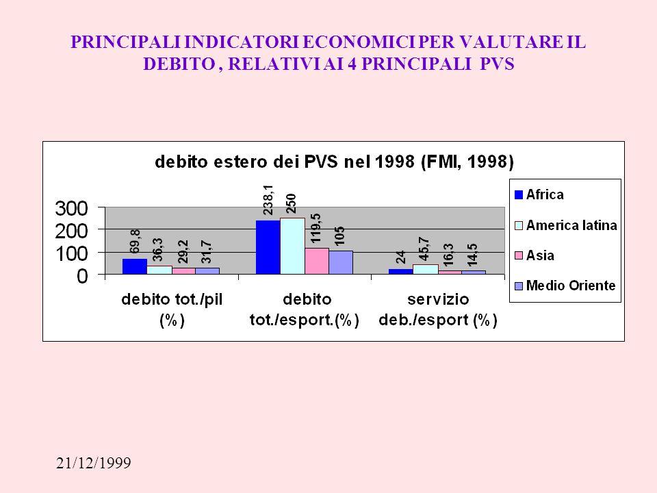 21/12/1999 IL DEBITO COME TASSA SUI DIRITTI DEI BAMBINI SSSB:SPESA IN SERVIZI SOCIALI DI BASE SSD: SPESA IN SERVIZIO DEL DEBITO