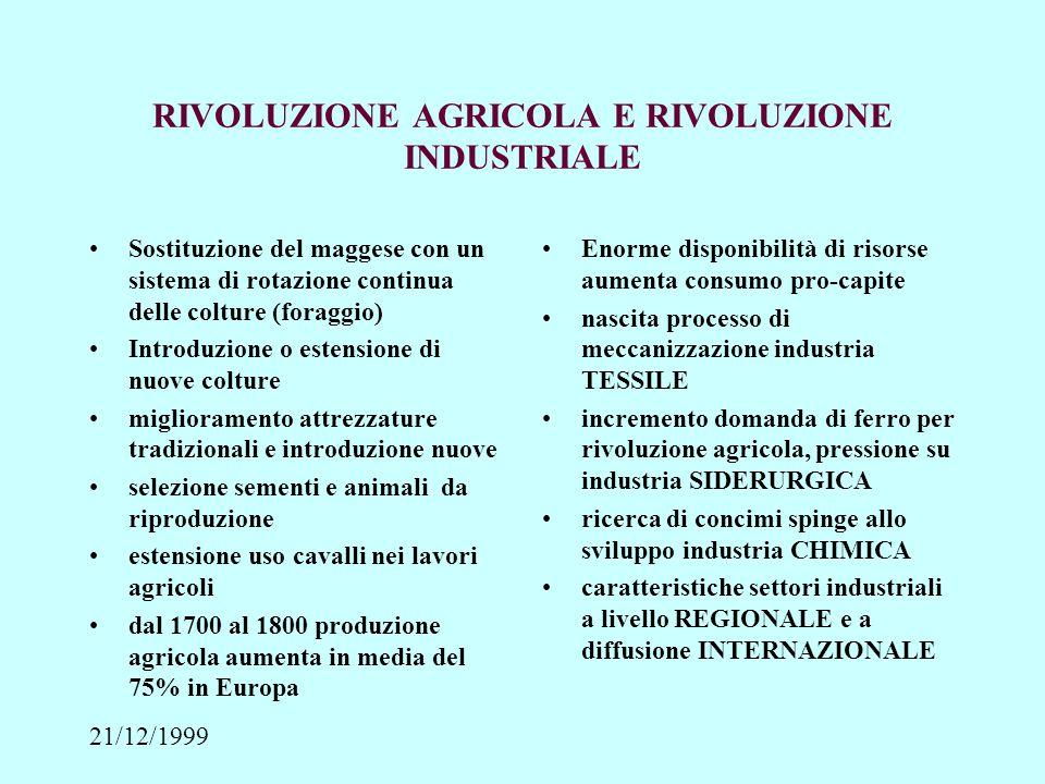 21/12/1999 ANALISI STORICA XVIII SECOLO: 75-80% POPOLAZIONE PAESI SVILUPPATI OCCUPATA IN AGRICOLTURA, CON BASSA PRODUTTIVITA' IL PROGRESSO DELLE TECNICHE AGRICOLE COMPORTA AUMENTO PRODUTTIVITA' SENZA SVILUPPO DELL'AGRICOLTURA, SAREBBE STATO IMPOSSIBILE LO SVILUPPO INDUSTRIALE PERCHE' NON AVREBBE PERMESSO L'UTILIZZO DELLA POPOLAZIONE IN ALTRE ATTIVITA' RIVOLUZIONE INDUSTRIALE COMINCIA NEL 1760 AUMENTO PRODUTTIVITA' AGRICOLA CAUSA PRINCIPALE DELLO SVILUPPO INDUSTRIALE MA FATTORE LIMITATIVO DI TALE PROGRESSO NEI PVS