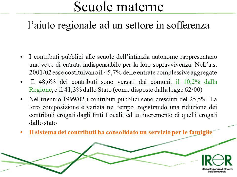 Scuole materne l'aiuto regionale ad un settore in sofferenza I contributi pubblici alle scuole dell'infanzia autonome rappresentano una voce di entrata indispensabile per la loro sopravvivenza.