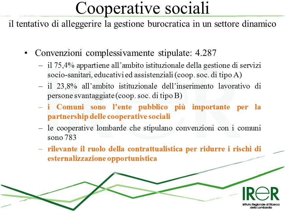 Cooperative sociali il tentativo di alleggerire la gestione burocratica in un settore dinamico Convenzioni complessivamente stipulate: 4.287 –il 75,4% appartiene all'ambito istituzionale della gestione di servizi socio-sanitari, educativi ed assistenziali (coop.
