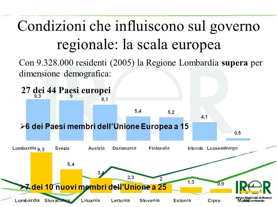 Condizioni che influiscono sul governo regionale: la scala europea Con 9.328.000 residenti (2005) la Regione Lombardia supera per dimensione demografica: 27 dei 44 Paesi europei  6 dei Paesi membri dell'Unione Europea a 15  7 dei 10 nuovi membri dell'Unione a 25