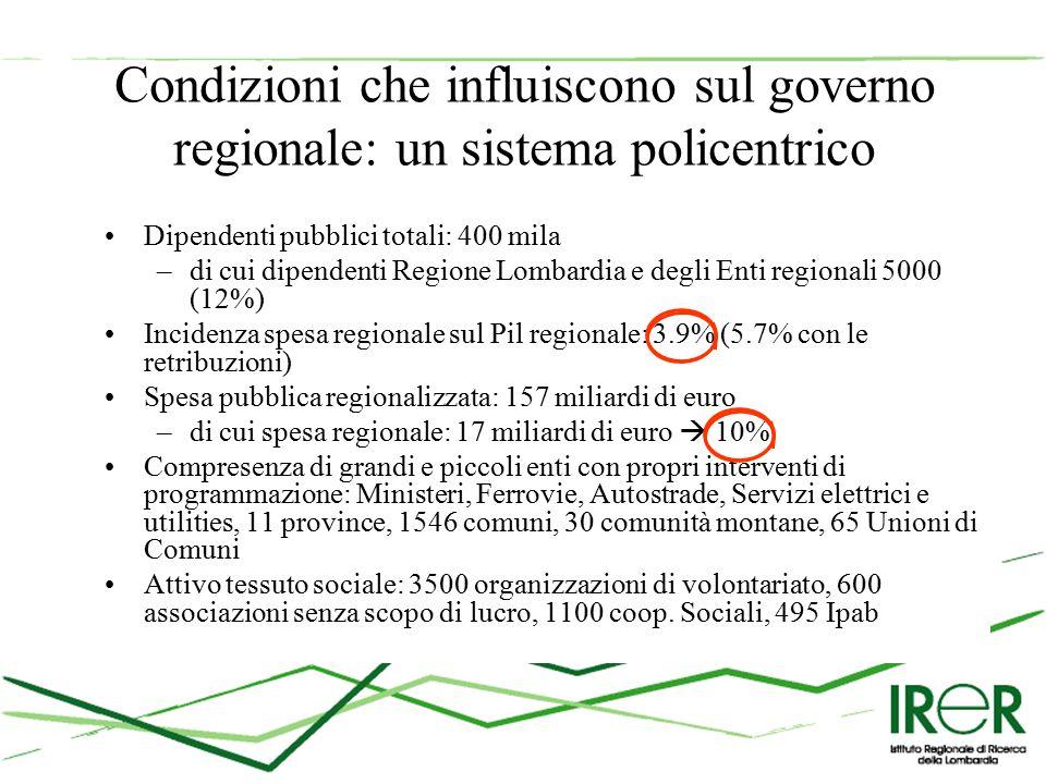 Condizioni che influiscono sul governo regionale: un sistema policentrico Dipendenti pubblici totali: 400 mila –di cui dipendenti Regione Lombardia e degli Enti regionali 5000 (12%) Incidenza spesa regionale sul Pil regionale: 3.9% (5.7% con le retribuzioni) Spesa pubblica regionalizzata: 157 miliardi di euro –di cui spesa regionale: 17 miliardi di euro  10% Compresenza di grandi e piccoli enti con propri interventi di programmazione: Ministeri, Ferrovie, Autostrade, Servizi elettrici e utilities, 11 province, 1546 comuni, 30 comunità montane, 65 Unioni di Comuni Attivo tessuto sociale: 3500 organizzazioni di volontariato, 600 associazioni senza scopo di lucro, 1100 coop.