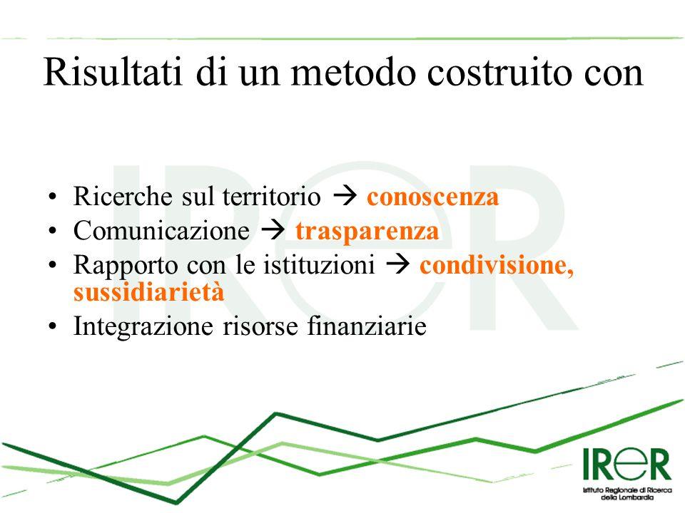 Risultati di un metodo costruito con Ricerche sul territorio  conoscenza Comunicazione  trasparenza Rapporto con le istituzioni  condivisione, sussidiarietà Integrazione risorse finanziarie