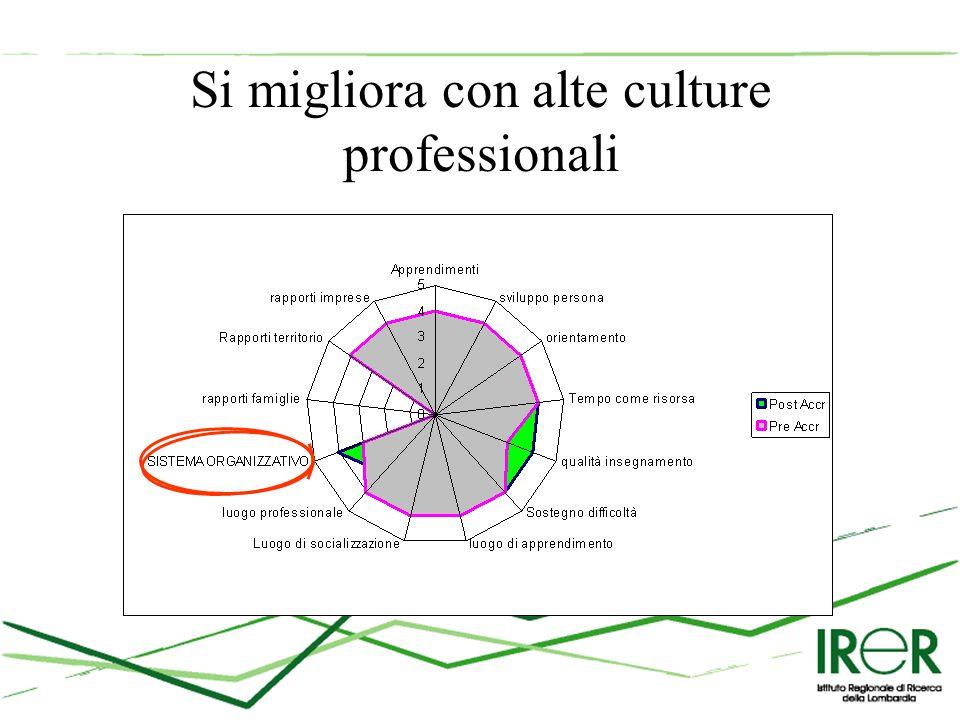 Si migliora con alte culture professionali