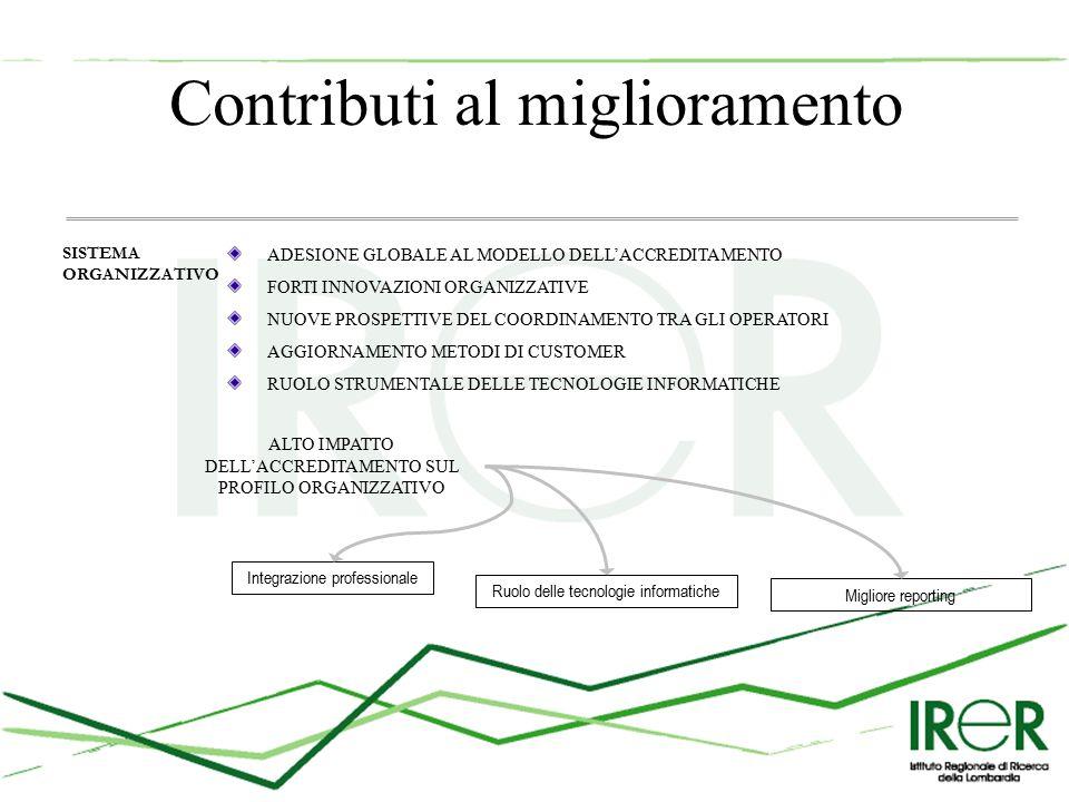 Contributi al miglioramento SISTEMA ORGANIZZATIVO ADESIONE GLOBALE AL MODELLO DELL'ACCREDITAMENTO FORTI INNOVAZIONI ORGANIZZATIVE NUOVE PROSPETTIVE DEL COORDINAMENTO TRA GLI OPERATORI AGGIORNAMENTO METODI DI CUSTOMER RUOLO STRUMENTALE DELLE TECNOLOGIE INFORMATICHE Integrazione professionale Ruolo delle tecnologie informatiche Migliore reporting ALTO IMPATTO DELL'ACCREDITAMENTO SUL PROFILO ORGANIZZATIVO