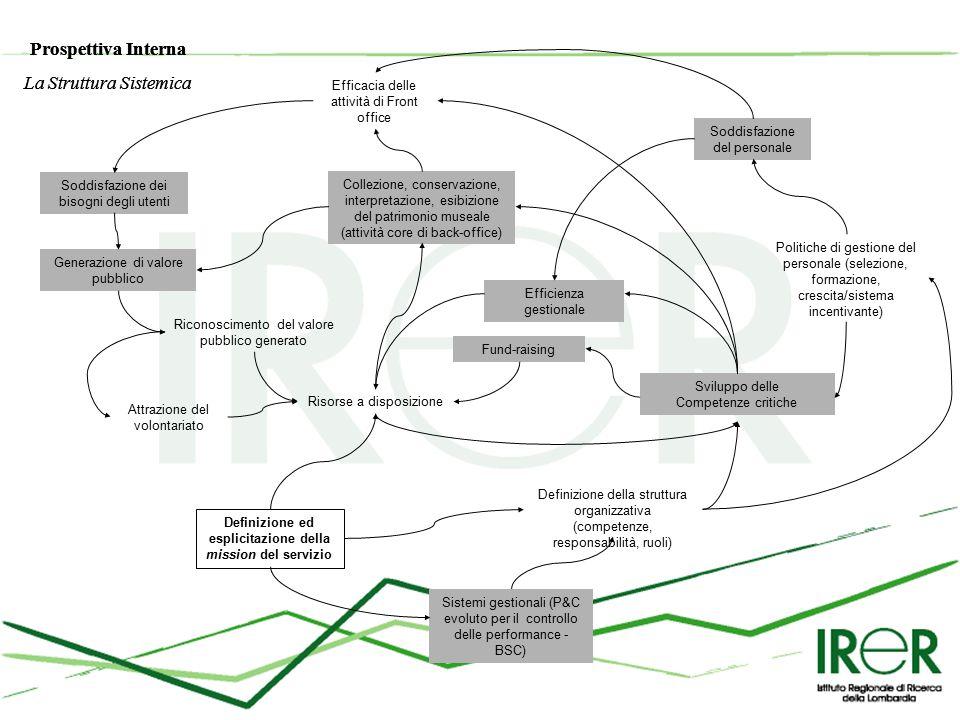 Sviluppo delle Competenze critiche Efficienza gestionale Soddisfazione del personale Collezione, conservazione, interpretazione, esibizione del patrimonio museale (attività core di back-office) Efficacia delle attività di Front office Soddisfazione dei bisogni degli utenti Generazione di valore pubblico Risorse a disposizione Riconoscimento del valore pubblico generato Definizione della struttura organizzativa (competenze, responsabilità, ruoli) Definizione ed esplicitazione della mission del servizio Politiche di gestione del personale (selezione, formazione, crescita/sistema incentivante) Sistemi gestionali (P&C evoluto per il controllo delle performance - BSC) Attrazione del volontariato Fund-raising Prospettiva Interna La Struttura Sistemica Prospettiva Interna La Struttura Sistemica