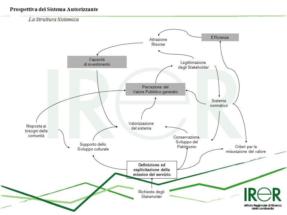 Richieste degli Stakeholder Definizione ed esplicitazione della mission del servizio Supporto dello Sviluppo culturale Conservazione, Sviluppo del Patrimonio Valorizzazione del sistema Percezione del Valore Pubblico generato Risposta ai bisogni della comunità Legittimazione degli Stakeholder Capacità di investimento Attrazione Risorse Efficienza Sistema normativo Criteri per la misurazione del valore Prospettiva del Sistema Autorizzante La Struttura Sistemica