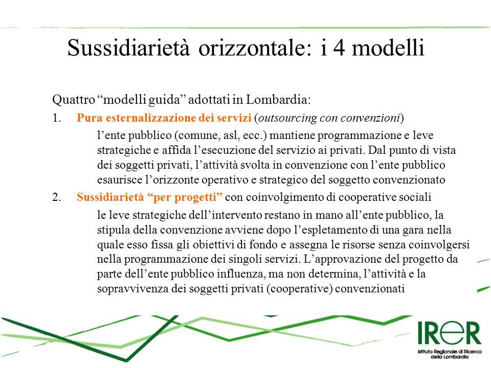 Sussidiarietà orizzontale: i 4 modelli Quattro modelli guida adottati in Lombardia: 1.Pura esternalizzazione dei servizi (outsourcing con convenzioni) l'ente pubblico (comune, asl, ecc.) mantiene programmazione e leve strategiche e affida l'esecuzione del servizio ai privati.