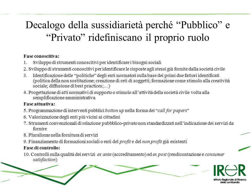 Decalogo della sussidiarietà perché Pubblico e Privato ridefiniscano il proprio ruolo Fase conoscitiva: 1.