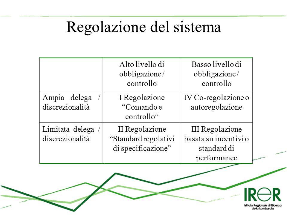 Regolazione del sistema Alto livello di obbligazione / controllo Basso livello di obbligazione / controllo Ampia delega / discrezionalità I Regolazione Comando e controllo IV Co-regolazione o autoregolazione Limitata delega / discrezionalità II Regolazione Standard regolativi di specificazione III Regolazione basata su incentivi o standard di performance