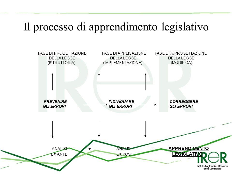 Il processo di apprendimento legislativo FASE DI PROGETTAZIONE FASE DI APPLICAZIONE FASE DI RIPROGETTAZIONE DELLA LEGGE DELLA LEGGE DELLA LEGGE (ISTRUTTORIA) (IMPLEMENTAZIONE) (MODIFICA) PREVENIRE INDIVIDUARE CORREGGERE GLI ERRORI GLI ERRORI GLI ERRORI ANALISI + ANALISI = APPRENDIMENTO EX ANTE EX POST LEGISLATIVO