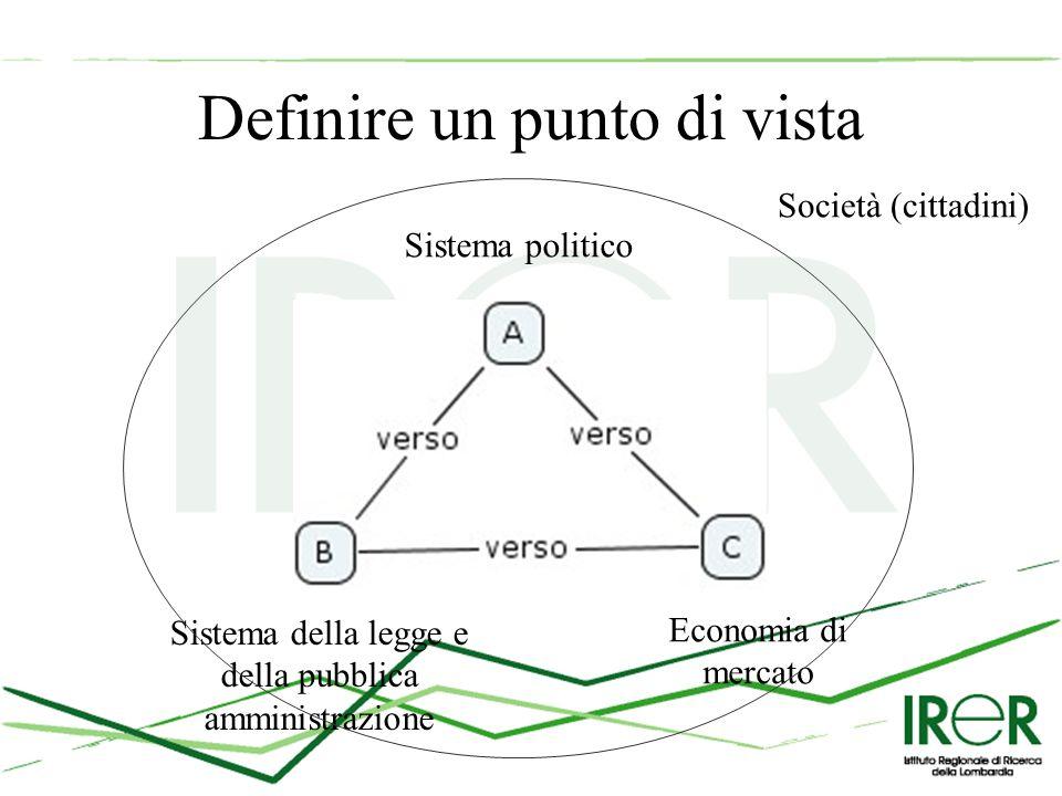 Definire un punto di vista Sistema politico Sistema della legge e della pubblica amministrazione Economia di mercato Società (cittadini)
