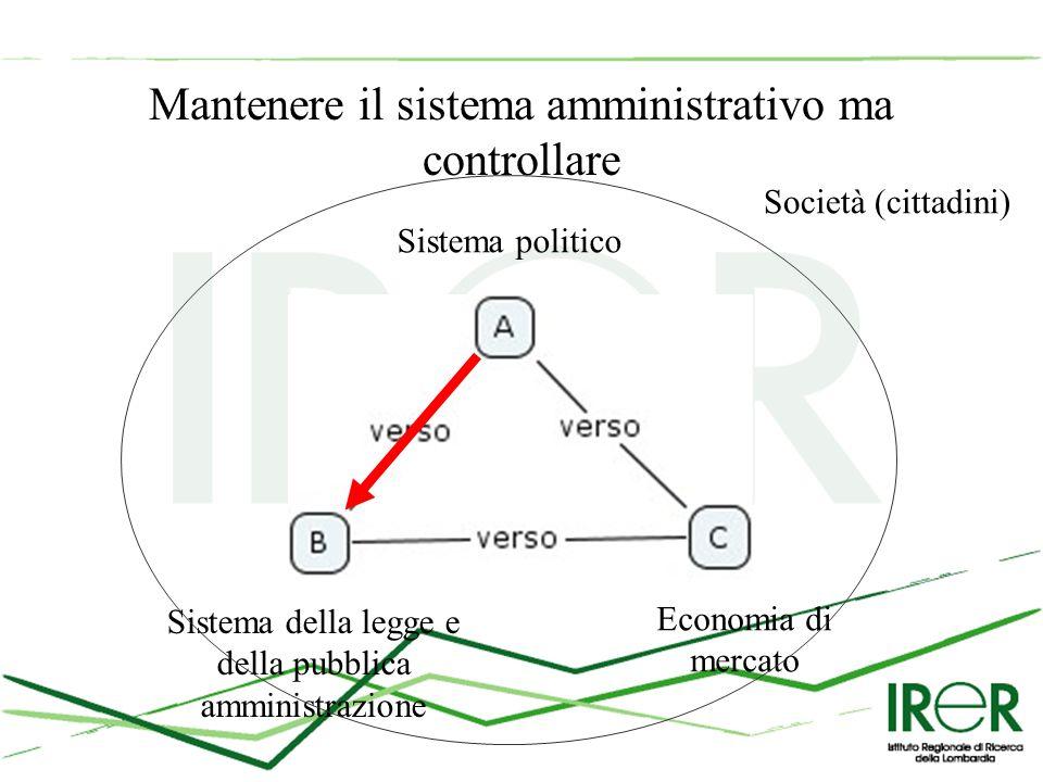 Mantenere il sistema amministrativo ma controllare Sistema politico Sistema della legge e della pubblica amministrazione Economia di mercato Società (cittadini)