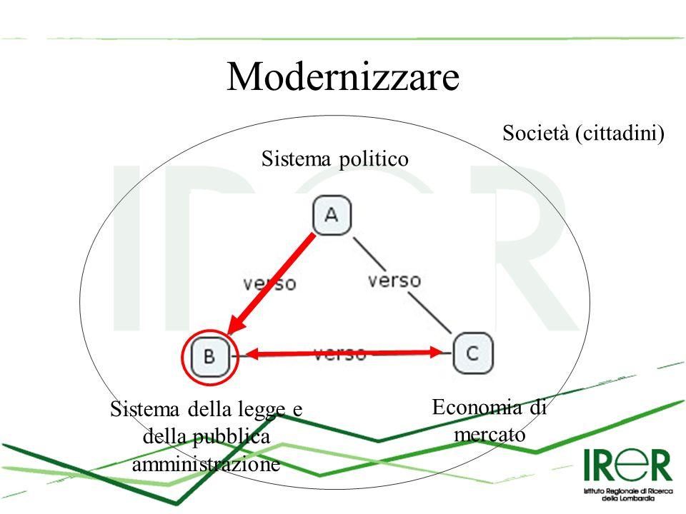 Modernizzare Sistema politico Sistema della legge e della pubblica amministrazione Economia di mercato Società (cittadini)