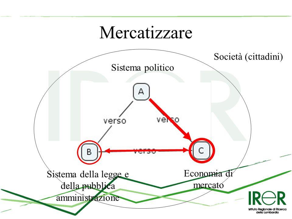 Mercatizzare Sistema politico Sistema della legge e della pubblica amministrazione Economia di mercato Società (cittadini)