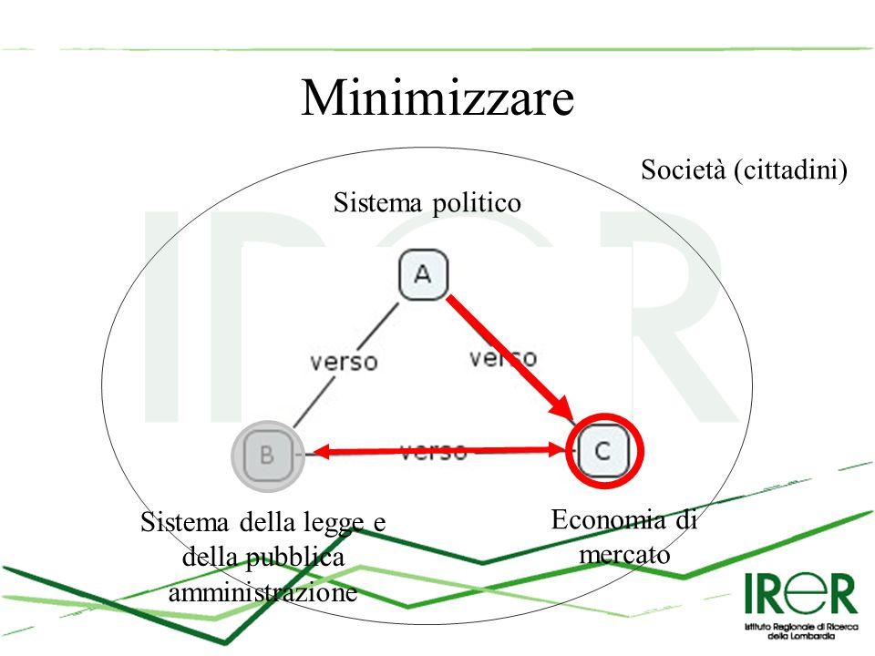 Minimizzare Sistema politico Sistema della legge e della pubblica amministrazione Economia di mercato Società (cittadini)