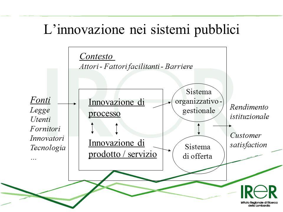 L'innovazione nei sistemi pubblici Fonti Legge Utenti Fornitori Innovatori Tecnologia … Contesto Attori - Fattori facilitanti - Barriere Innovazione di processo Sistema organizzativo - gestionale Innovazione di prodotto / servizio Sistema di offerta Rendimento istituzionale Customer satisfaction