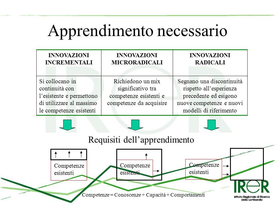 Apprendimento necessario INNOVAZIONI INCREMENTALI INNOVAZIONI MICRORADICALI INNOVAZIONI RADICALI Si collocano in continuità con l'esistente e permettono di utilizzare al massimo le competenze esistenti Richiedono un mix significativo tra competenze esistenti e competenze da acquisire Segnano una discontinuità rispetto all'esperienza precedente ed esigono nuove competenze e nuovi modelli di riferimento Requisiti dell'apprendimento Competenze esistenti Competenze esistenti Competenze esistenti Competenze = Conoscenze + Capacità + Comportamenti