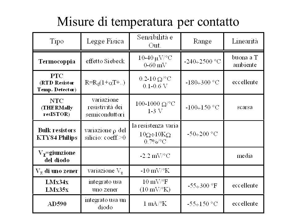 Misure di temperatura per contatto