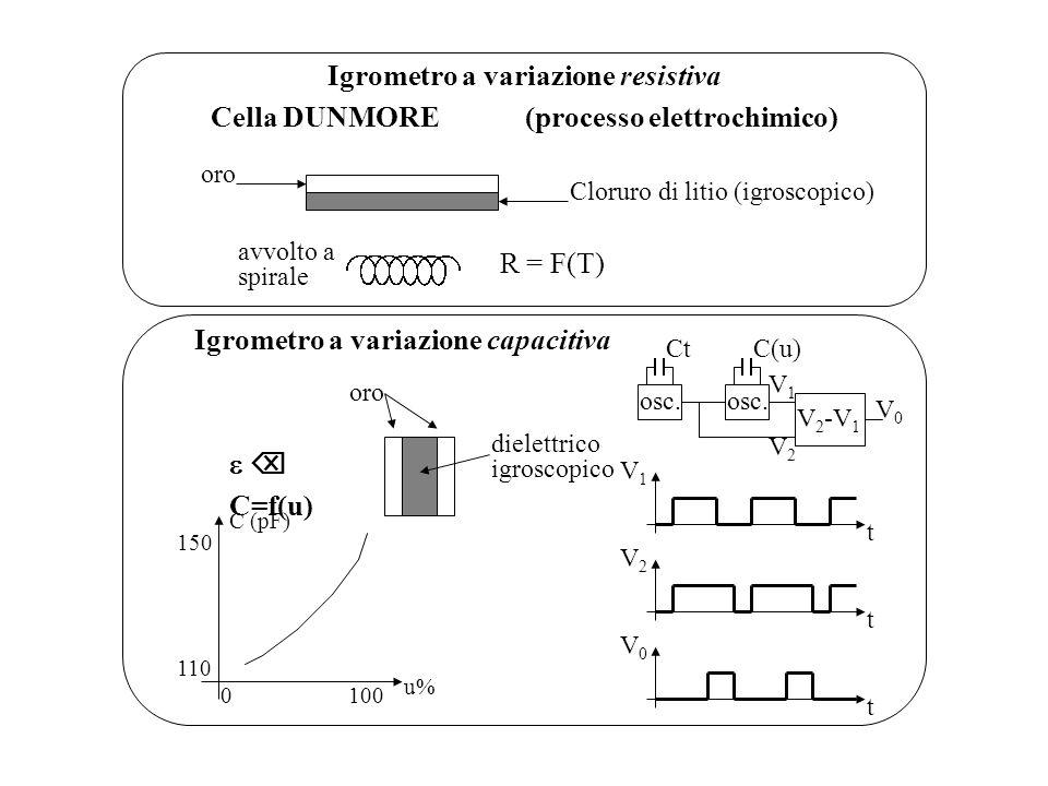 Igrometro a variazione resistiva Cella DUNMORE(processo elettrochimico) oro Cloruro di litio (igroscopico) avvolto a spirale R = F(T) Igrometro a vari
