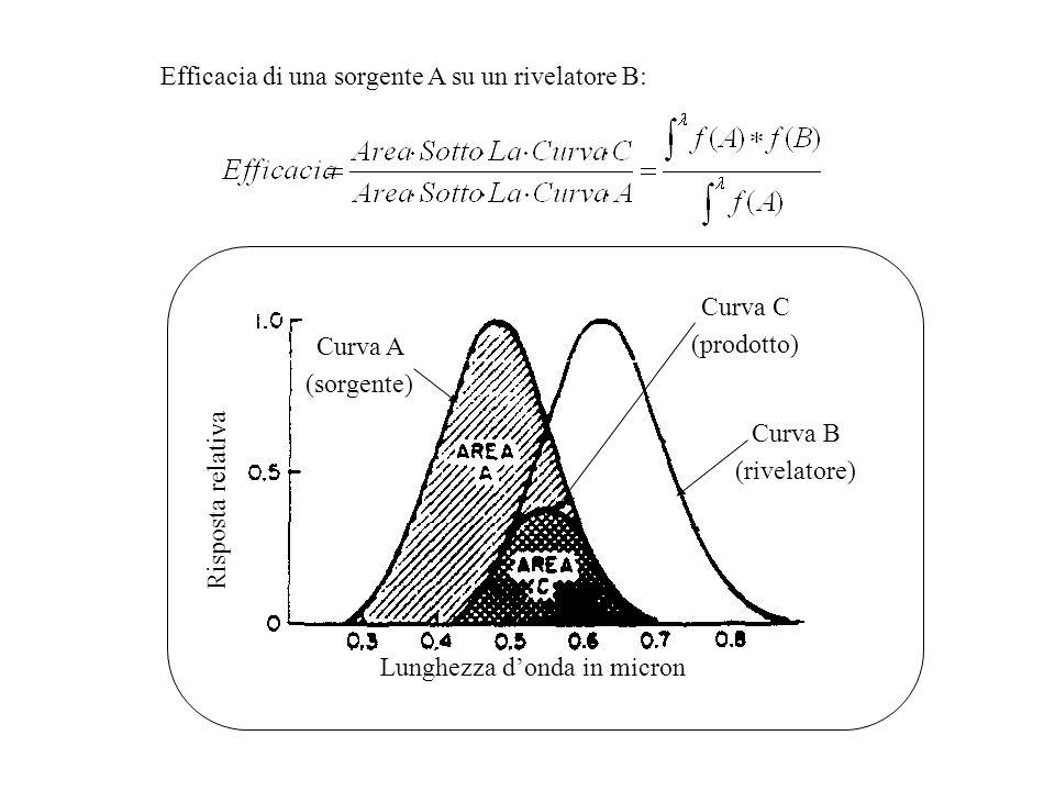 Efficacia di una sorgente A su un rivelatore B: Lunghezza d'onda in micron Risposta relativa Curva A (sorgente) Curva C (prodotto) Curva B (rivelatore