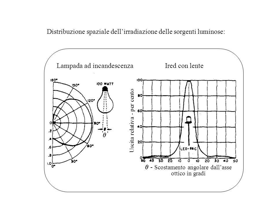  - Scostamento angolare dall'asse ottico in gradi  Ired con lente Uscita relativa - per cento Lampada ad incandescenza Distribuzione spaziale dell'i