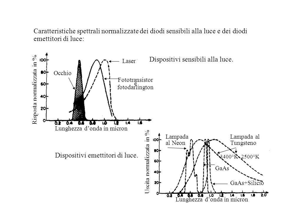 Caratteristiche spettrali normalizzate dei diodi sensibili alla luce e dei diodi emettitori di luce: Dispositivi emettitori di luce. Lunghezza d'onda