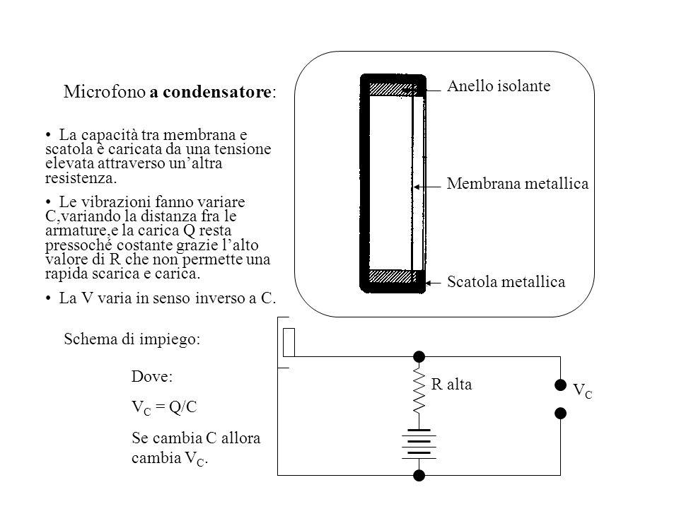 Microfono a condensatore: Schema di impiego: R alta VCVC Dove: V C = Q/C Se cambia C allora cambia V C. Anello isolante Membrana metallica Scatola met