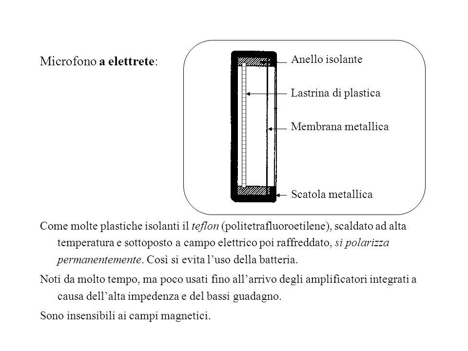 Microfono a elettrete: Come molte plastiche isolanti il teflon (politetrafluoroetilene), scaldato ad alta temperatura e sottoposto a campo elettrico p