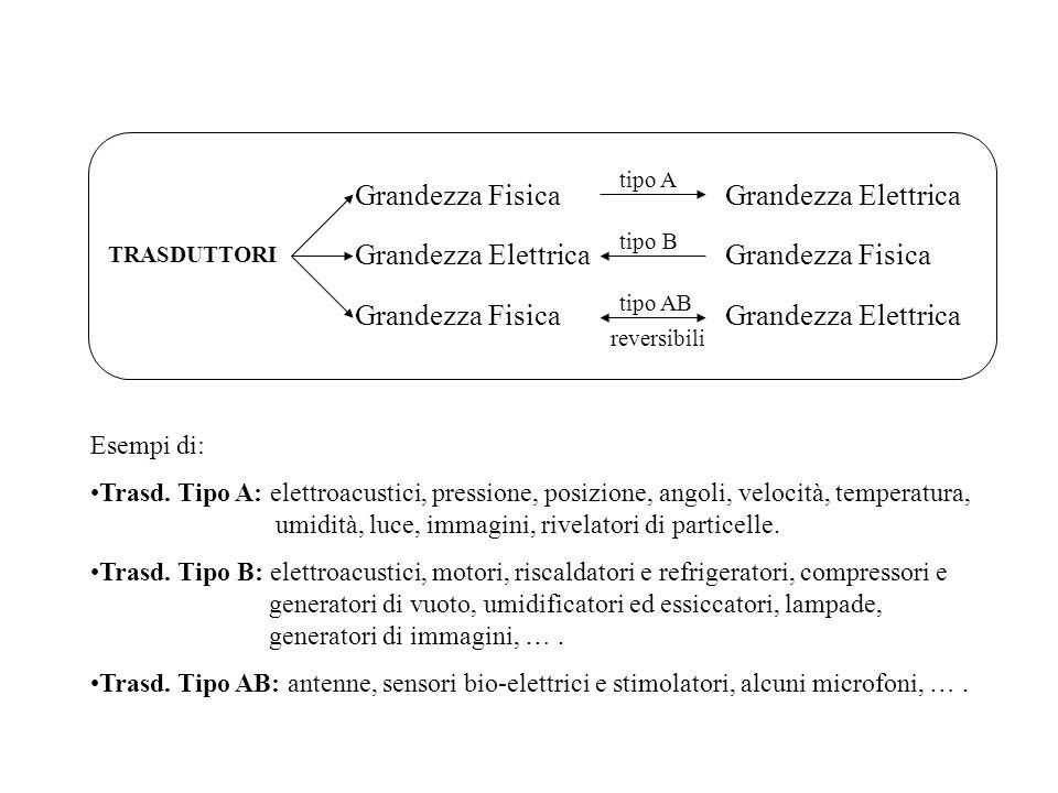 TRASDUTTORI Grandezza Fisica Grandezza Elettrica Grandezza Fisica tipo A tipo AB tipo B reversibili Grandezza Elettrica Grandezza Fisica Grandezza Ele