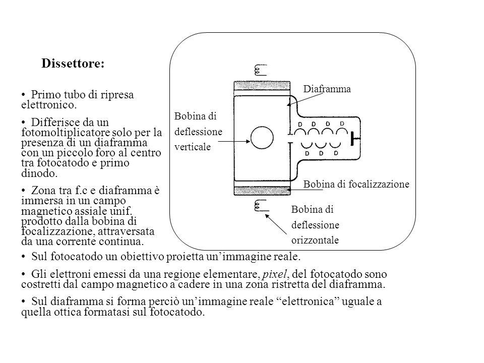Dissettore: Bobina di deflessione verticale Bobina di deflessione orizzontale Diaframma Bobina di focalizzazione Primo tubo di ripresa elettronico. Di